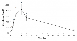 Plasma concentrations of alpha pinene following ingestion over a 24 hour period